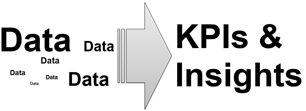 Daten werden zu KPIs Insights